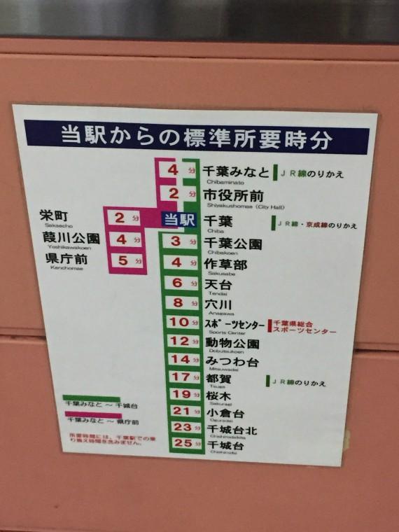 千葉駅からみた所要時間